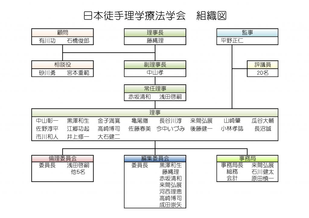 日本徒手理学療法学会組織図20190320